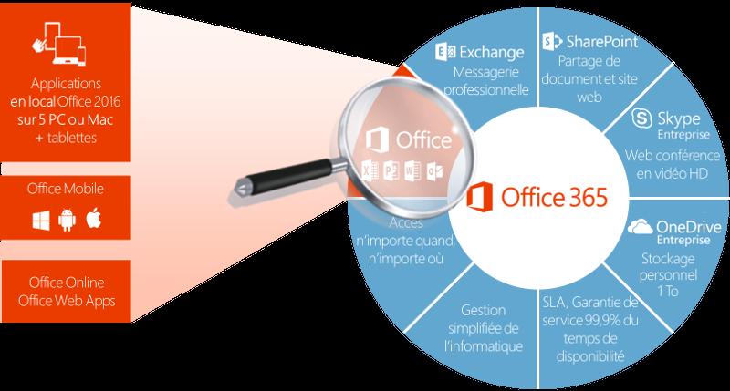 Office 365, une suite complète dans le cloud