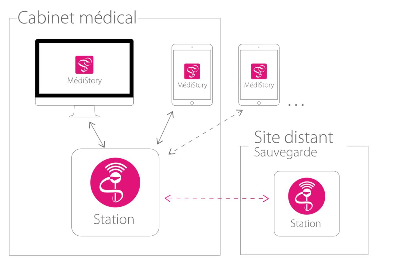 Configuration Médistory cabinet médical